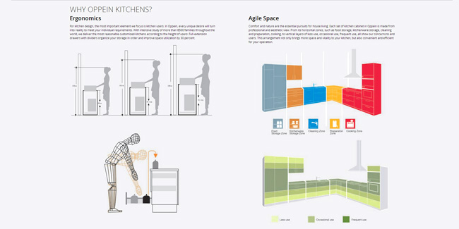 Modular Kitchens Furniture Website showing Ergonomics Design